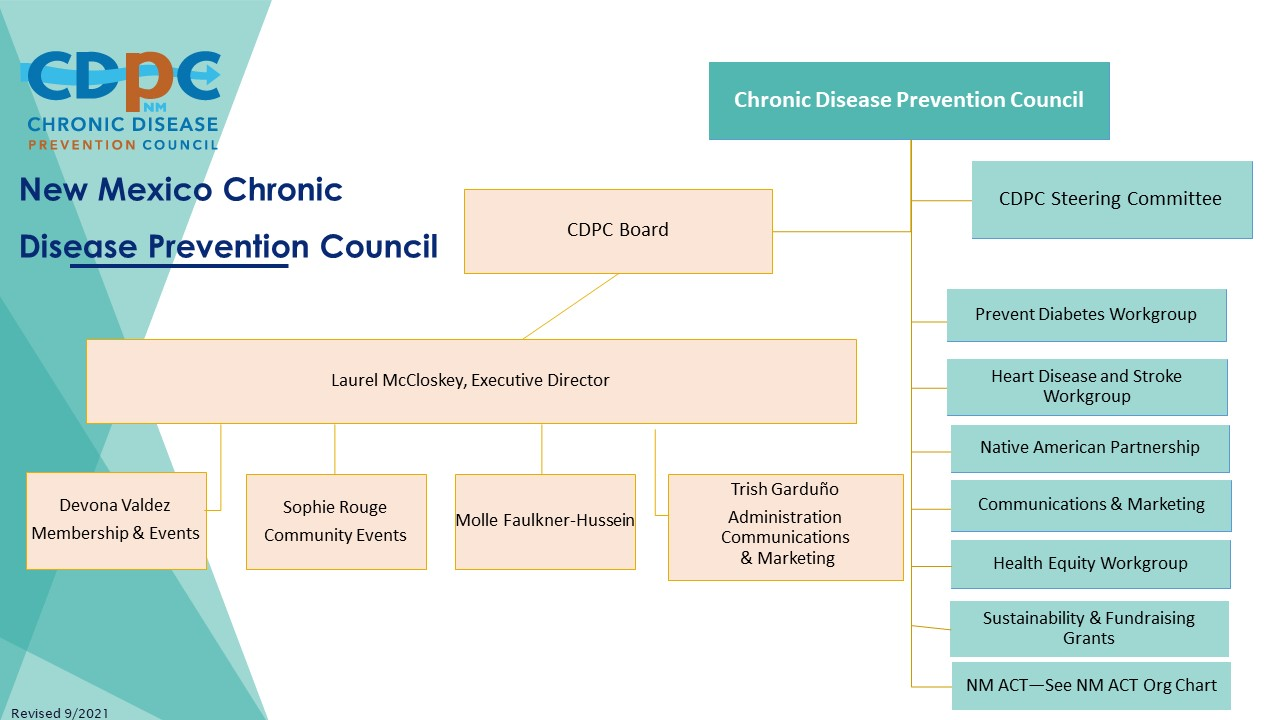CDPC Org Chart Revised 9-2021